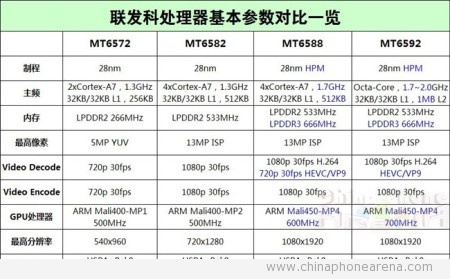MT6588 vs MT6592 vs MT6582 – Similarities and Differences
