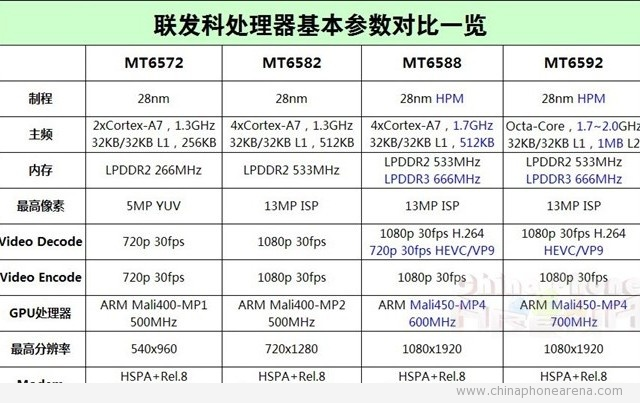 MT6588 vs MT6592 vs MT6582 – Similarities and Differences – GizBeat