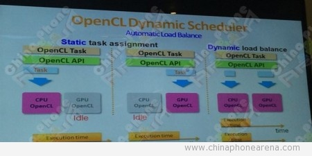 New MTK SoC! Review MT6795 & MediaTek SoC Roadmap!