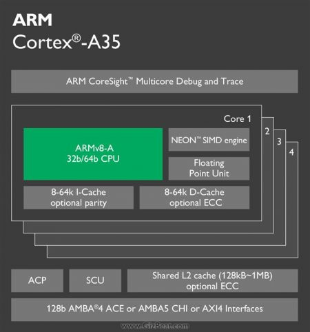cortex-a35-chip-diagram-16-lg