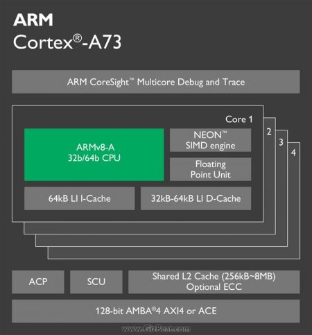 cortex-a73-chip-diagram-16-lg